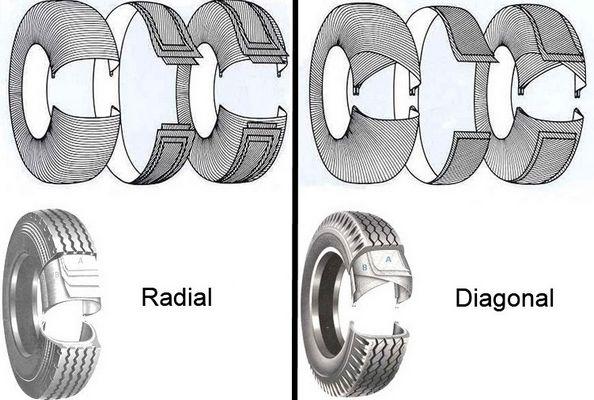Diagonal Bedeutung