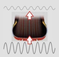 Réduction des vibrations
