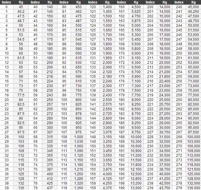 indeks nosilnosti