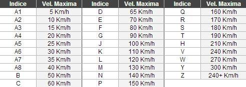 índice de velocidad