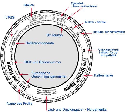 Markierung Lexikon 252 Ber Die Eigenschaften Der Pkw Reifen