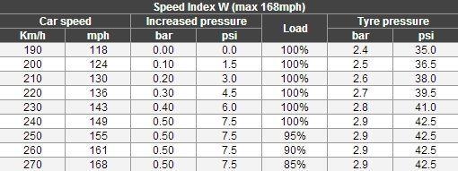 Adapt Tyre Pressure To Driving Speed Tyreleader Co Uk